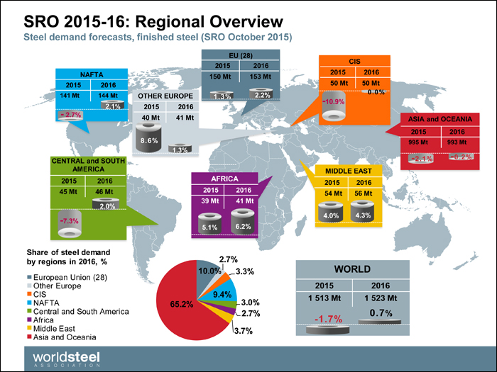 Global Steel Forecast For 2015 2016 Shapecut