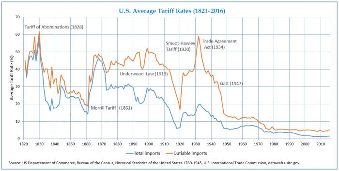 USA Tariff Rates