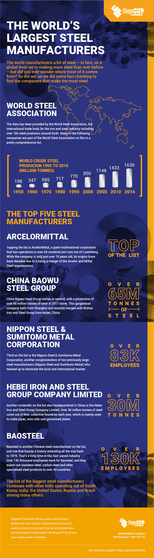 Steel manufacturers infographic