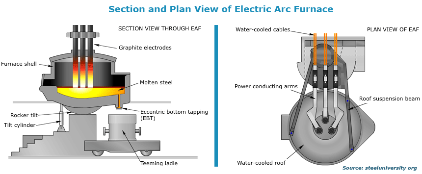 Electric Arc Furnace techniques