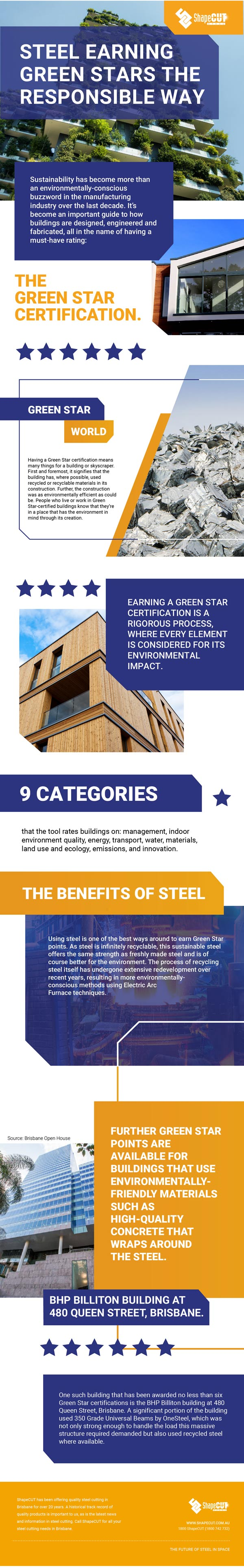 Green steel infographic